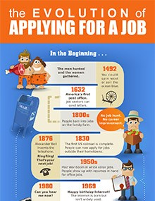 The Evolution of Applying for a Job