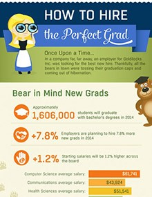 How to Hire the Perfect Grad
