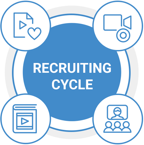 Recruiting Cycle